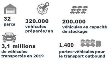 GCA Logistique Automobile